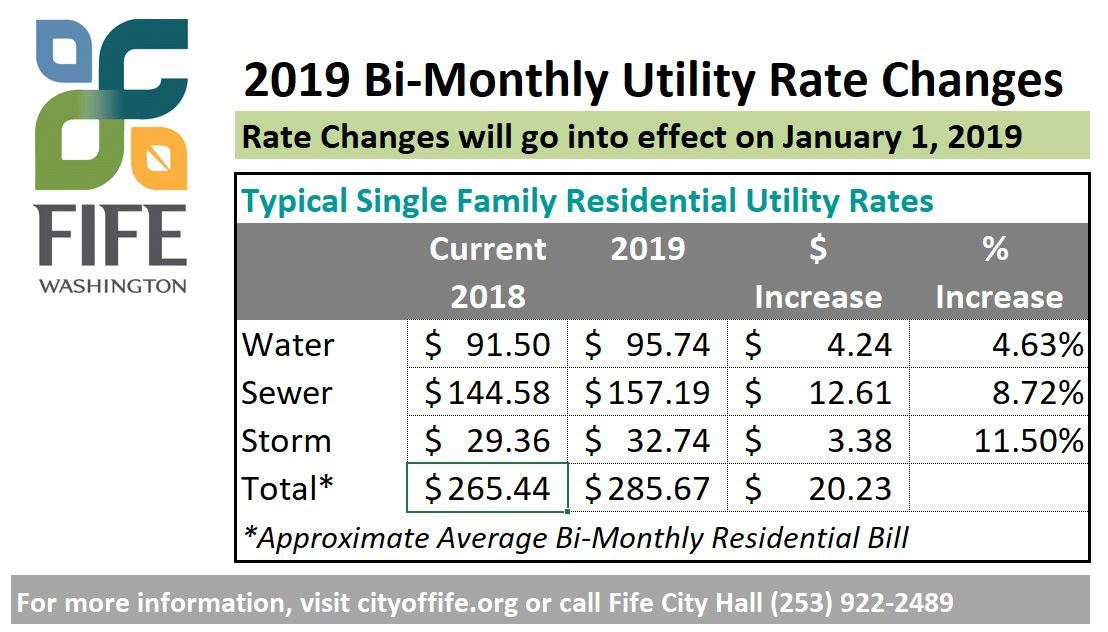 2019 Utility Rate Changes