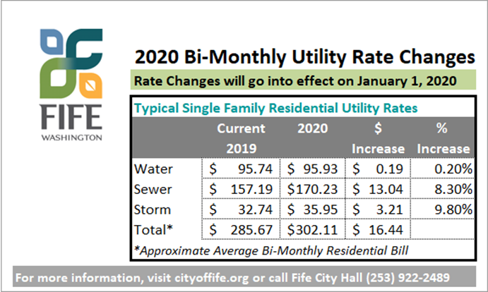 2020 Utility Rate Changes